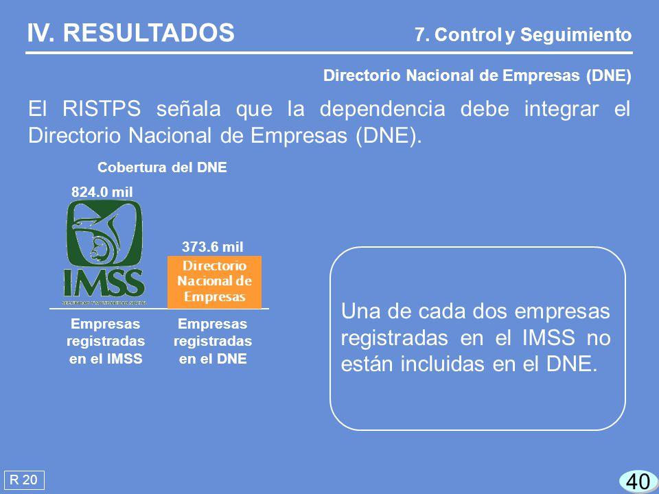 IV. RESULTADOS 7. Control y Seguimiento. Directorio Nacional de Empresas (DNE)