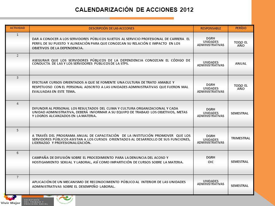 CALENDARIZACIÓN DE ACCIONES 2012