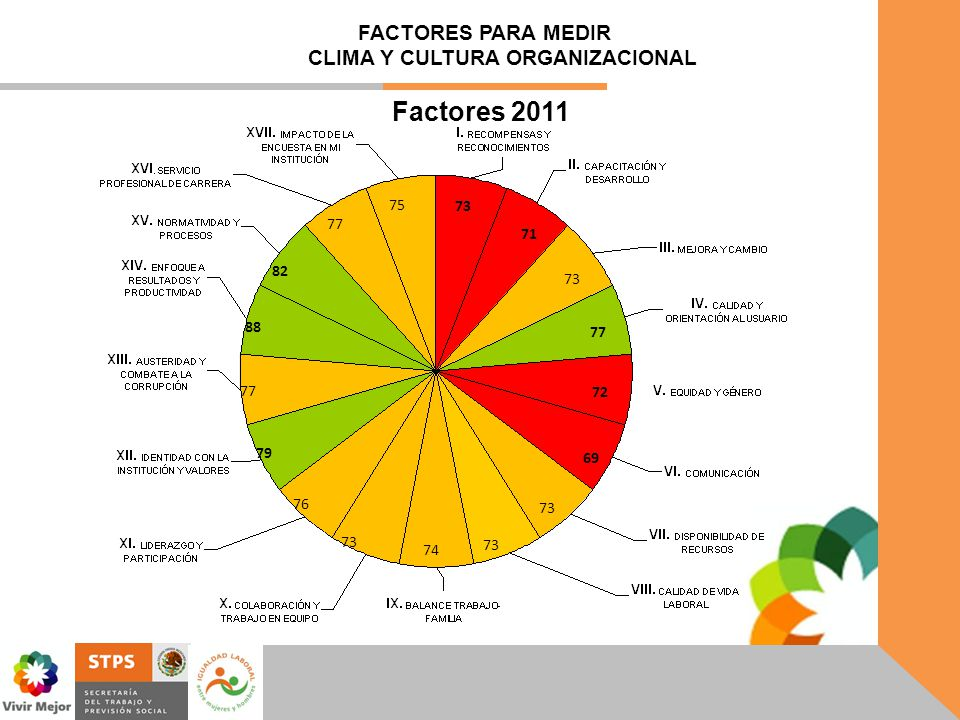 FACTORES PARA MEDIR CLIMA Y CULTURA ORGANIZACIONAL
