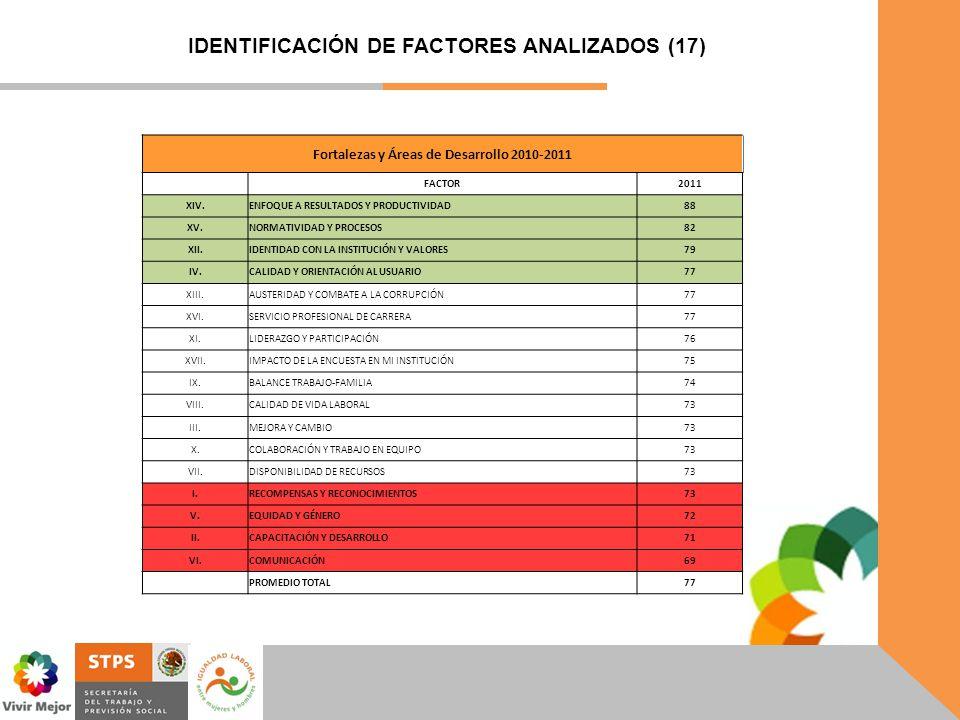 IDENTIFICACIÓN DE FACTORES ANALIZADOS (17)