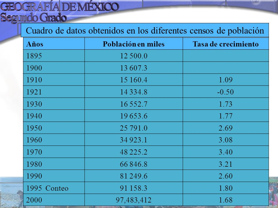 Cuadro de datos obtenidos en los diferentes censos de población