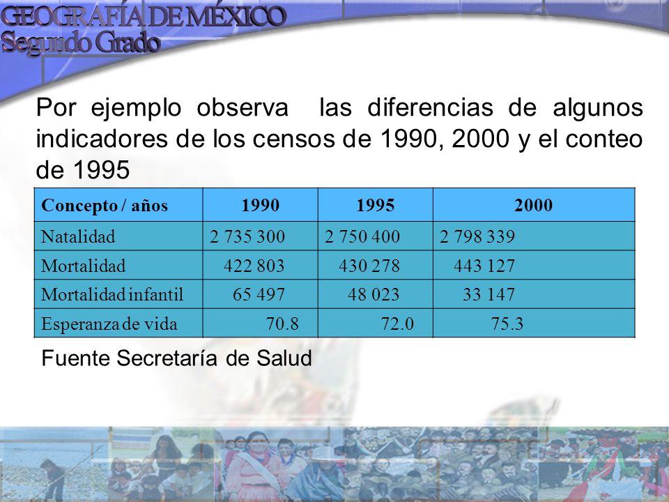 Por ejemplo observa las diferencias de algunos indicadores de los censos de 1990, 2000 y el conteo de 1995