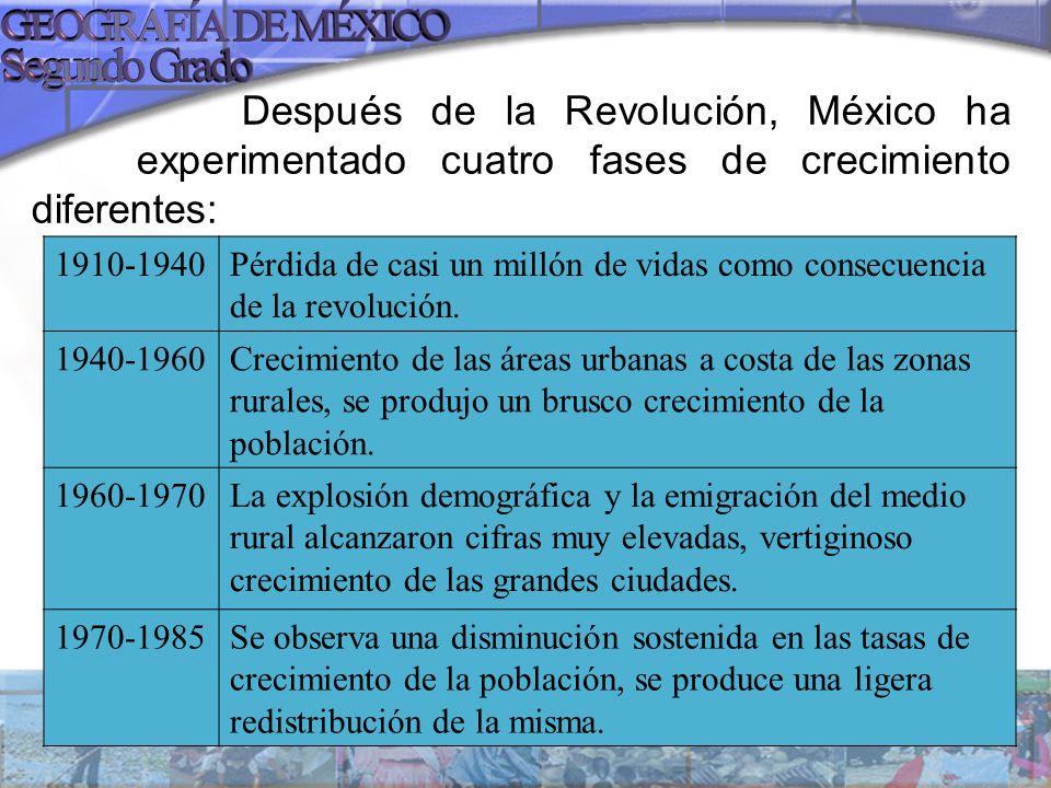 Después de la Revolución, México ha