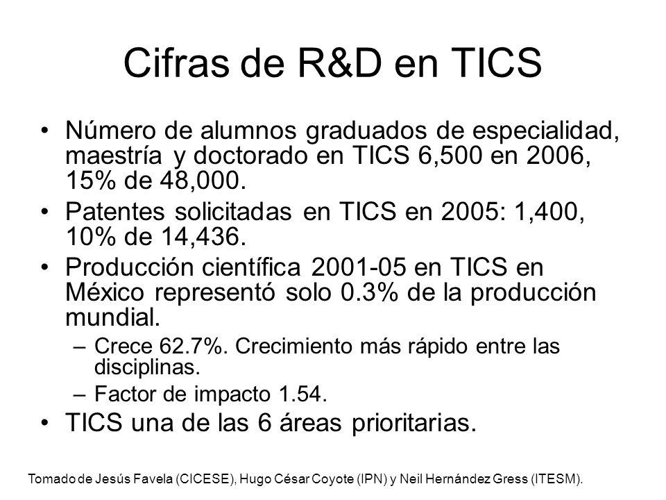 Cifras de R&D en TICS Número de alumnos graduados de especialidad, maestría y doctorado en TICS 6,500 en 2006, 15% de 48,000.