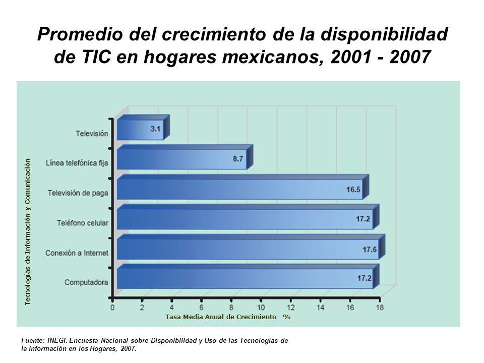 Promedio del crecimiento de la disponibilidad de TIC en hogares mexicanos, 2001 - 2007