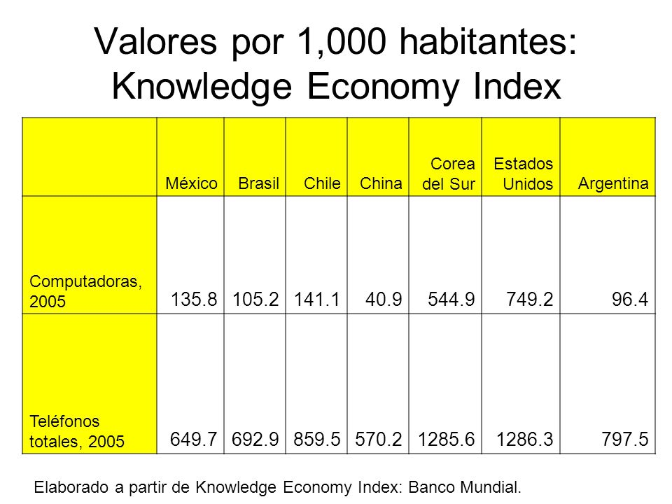 Valores por 1,000 habitantes: Knowledge Economy Index