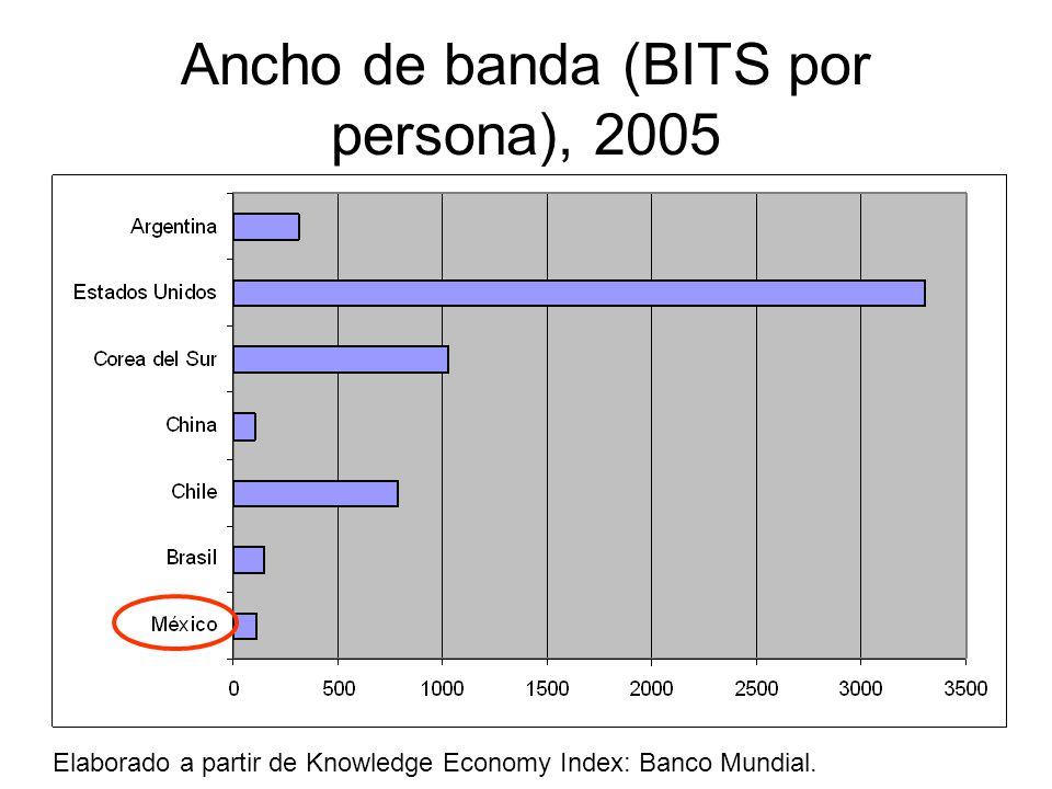 Ancho de banda (BITS por persona), 2005