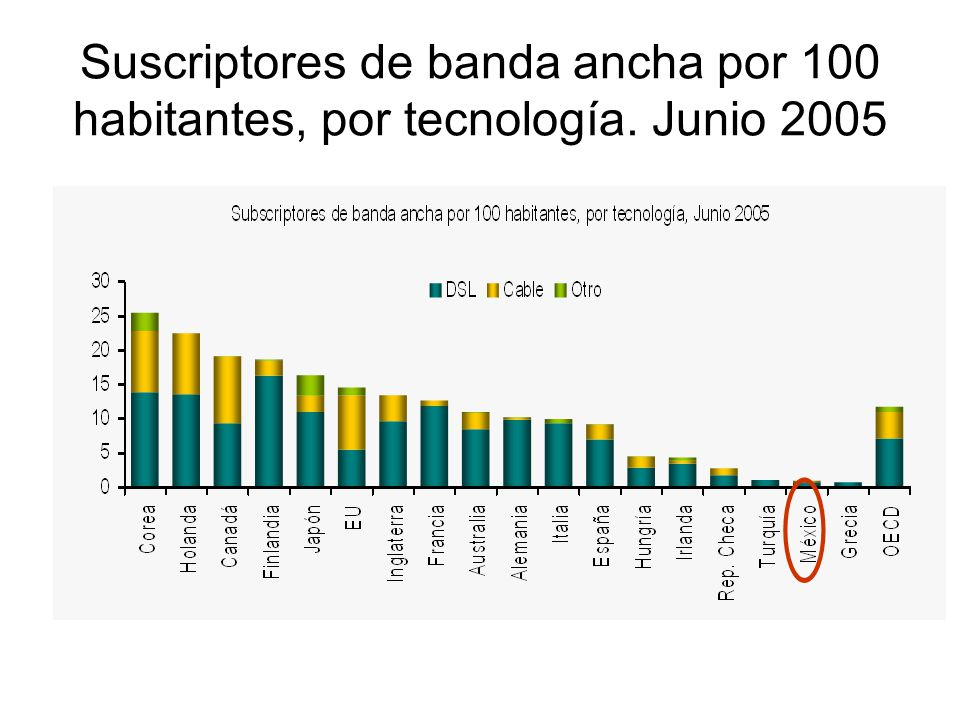 Suscriptores de banda ancha por 100 habitantes, por tecnología