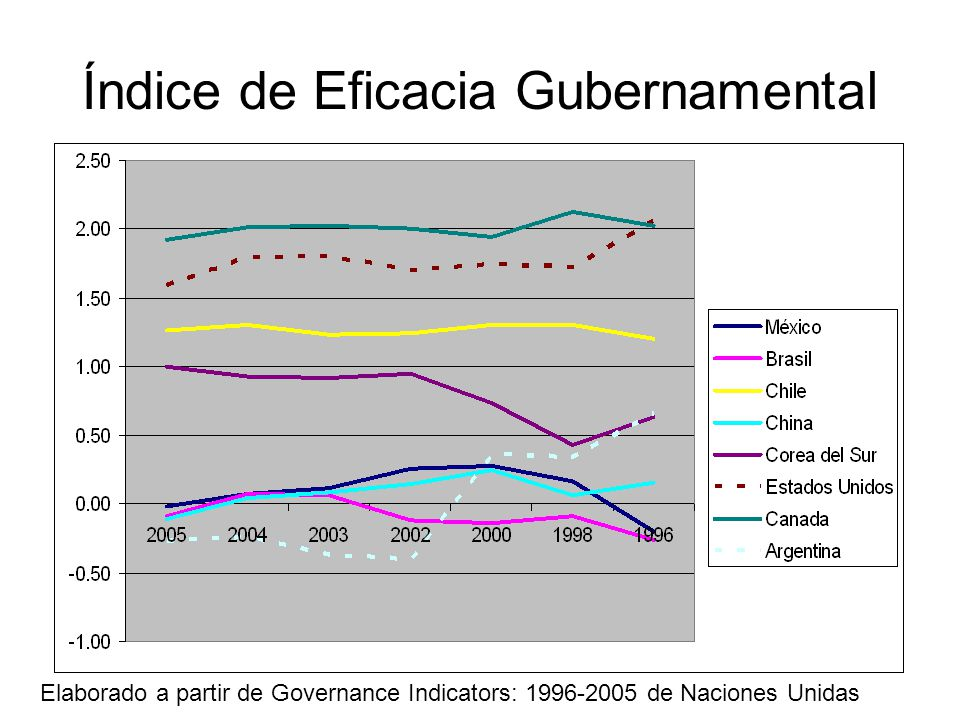 Índice de Eficacia Gubernamental