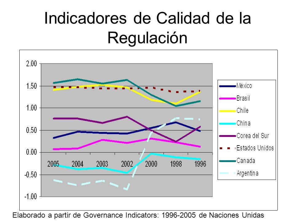 Indicadores de Calidad de la Regulación