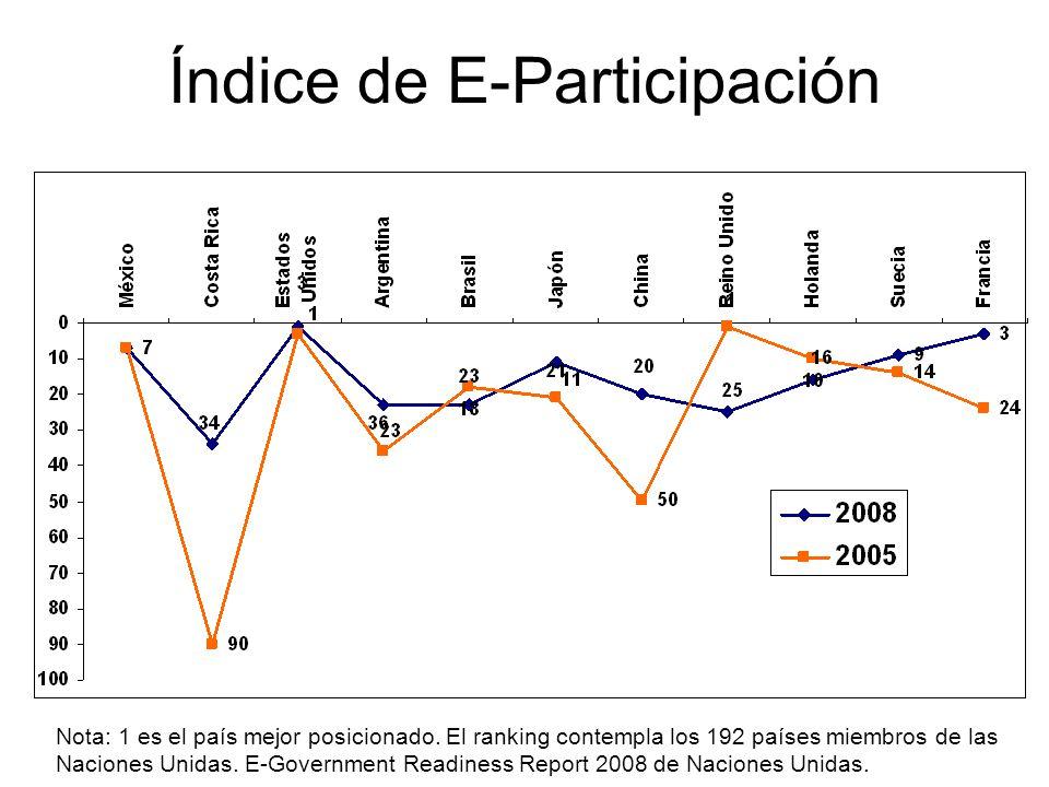 Índice de E-Participación
