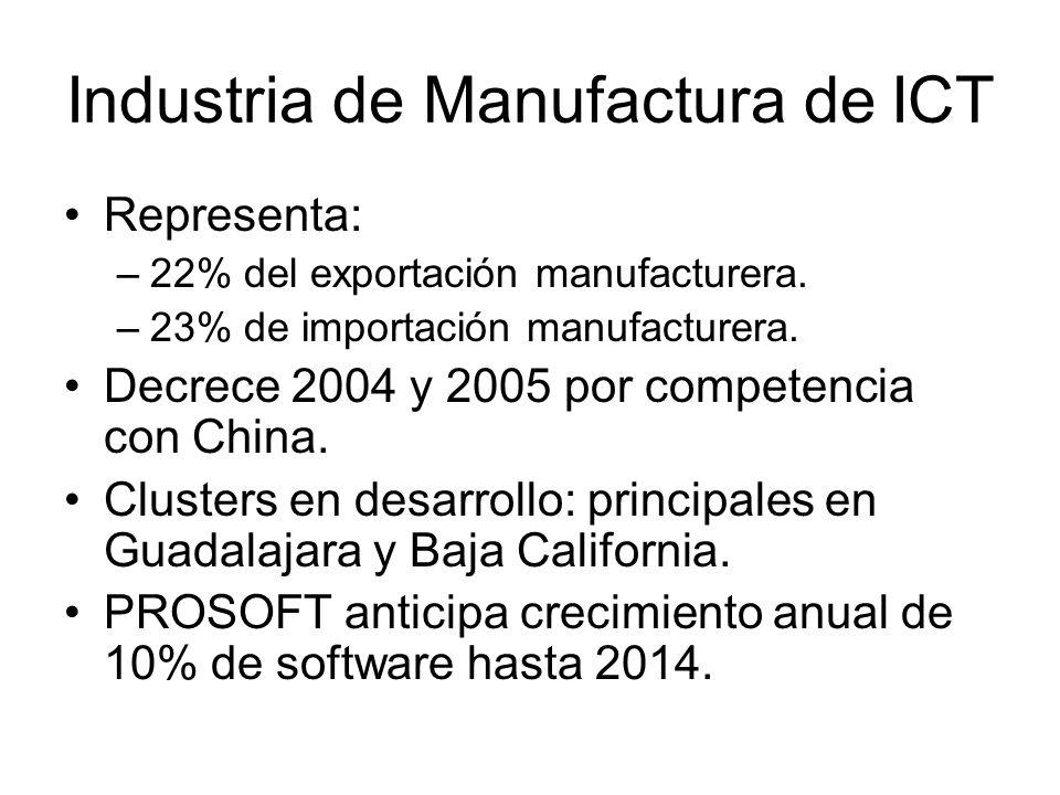 Industria de Manufactura de ICT