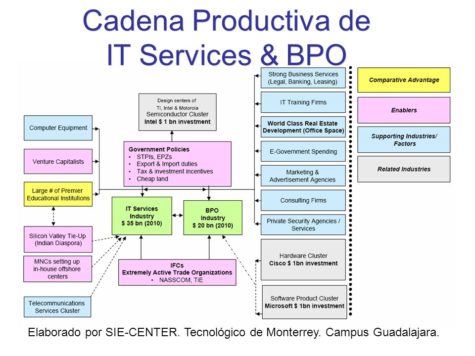 Cadena Productiva de IT Services & BPO
