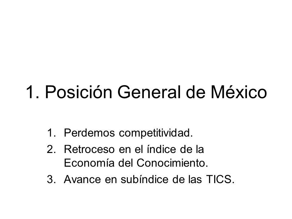 1. Posición General de México