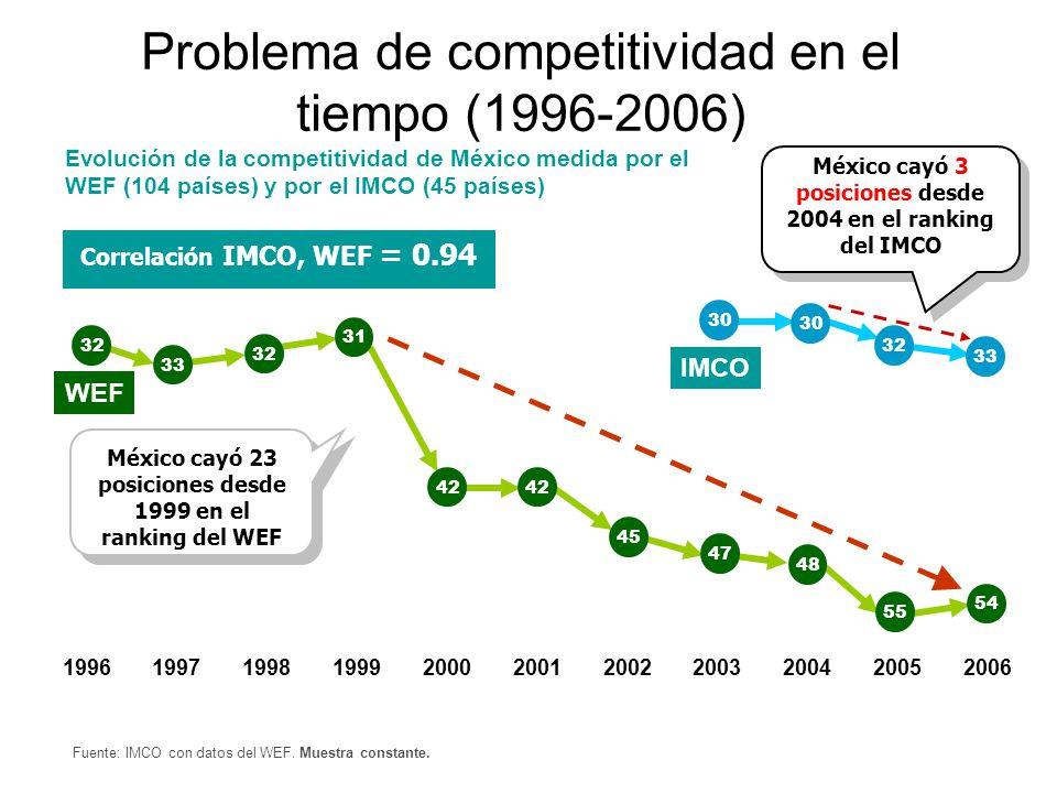 Problema de competitividad en el tiempo (1996-2006)