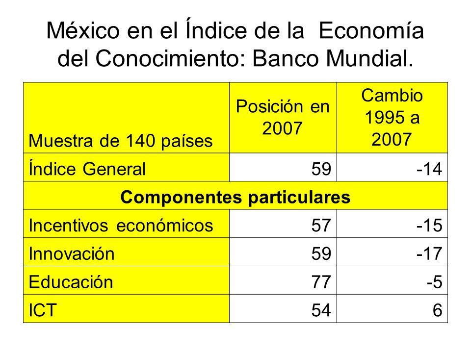 México en el Índice de la Economía del Conocimiento: Banco Mundial.