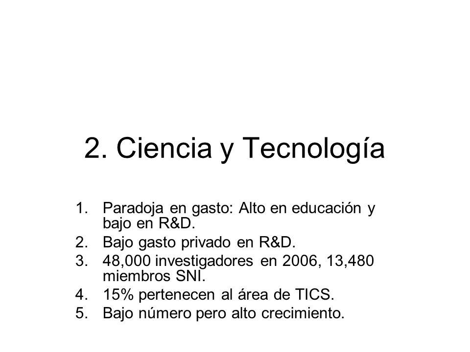 2. Ciencia y Tecnología Paradoja en gasto: Alto en educación y bajo en R&D. Bajo gasto privado en R&D.
