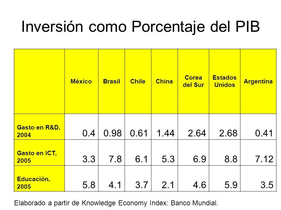 Inversión como Porcentaje del PIB