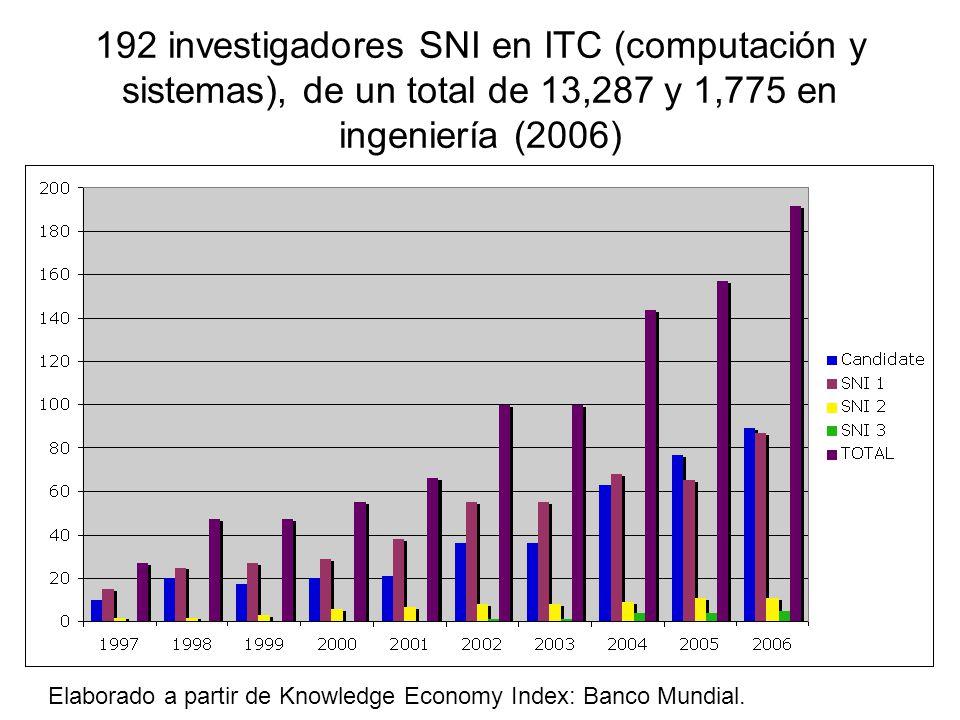 192 investigadores SNI en ITC (computación y sistemas), de un total de 13,287 y 1,775 en ingeniería (2006)