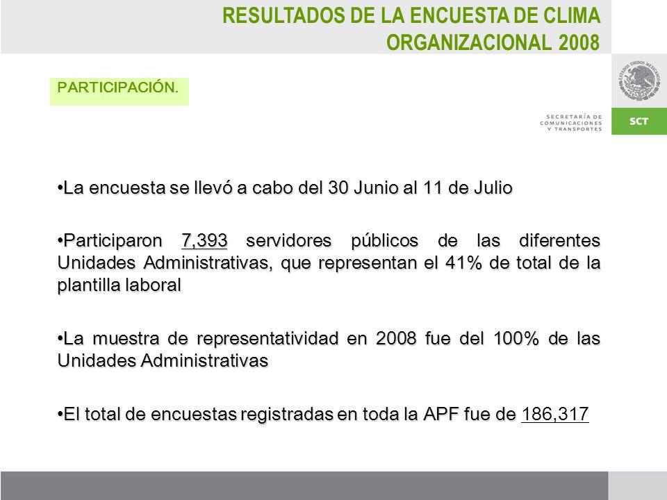 ENCUESTA DE CLIMA ORGANIZACIONAL