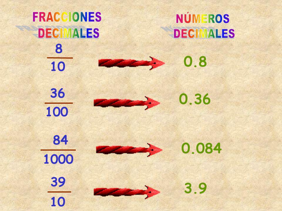 FRACCIONES DECIMALES NÚMEROS DECIMALES 8 10 0.8 36 100 0.36 1000 84 0.084 39 10 3.9