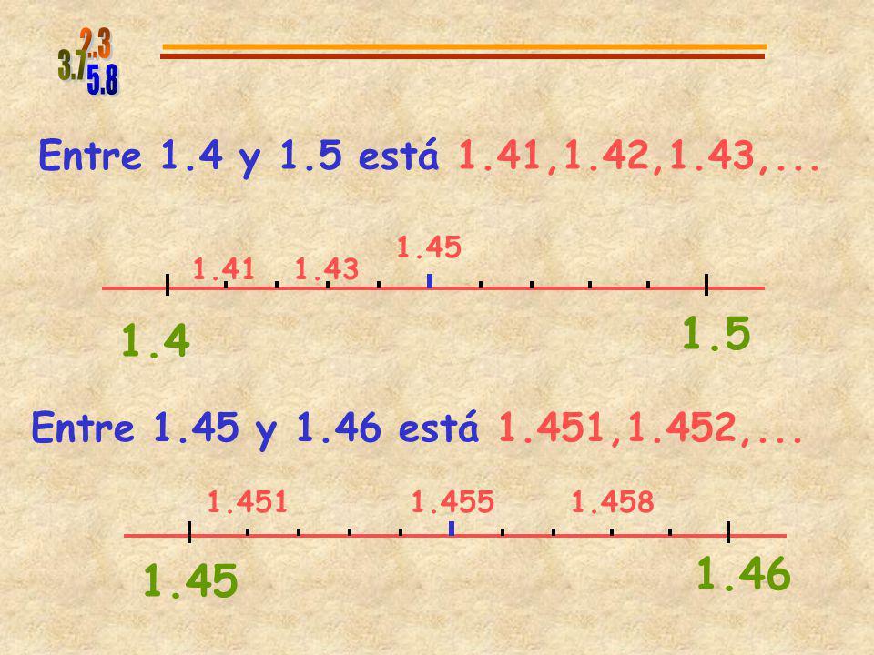 5.8 2.3. 3.7. Entre 1.4 y 1.5 está 1.41,1.42,1.43,... 1.45. 1.41. 1.43. 1.4. 1.5. Entre 1.45 y 1.46 está 1.451,1.452,...