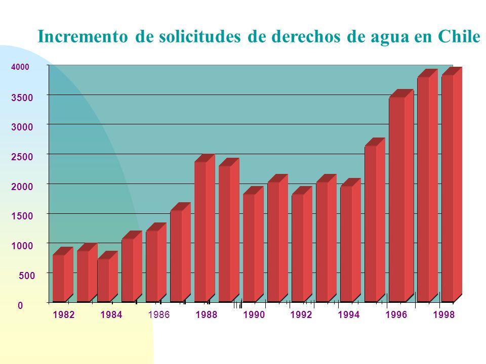 Incremento de solicitudes de derechos de agua en Chile