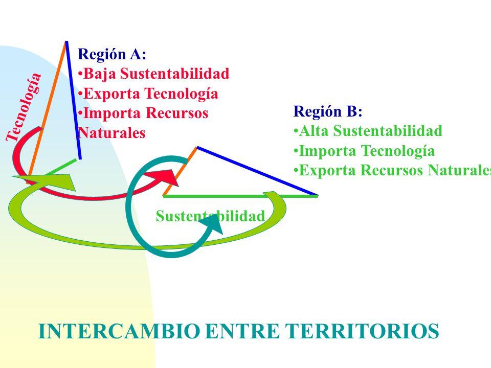INTERCAMBIO ENTRE TERRITORIOS