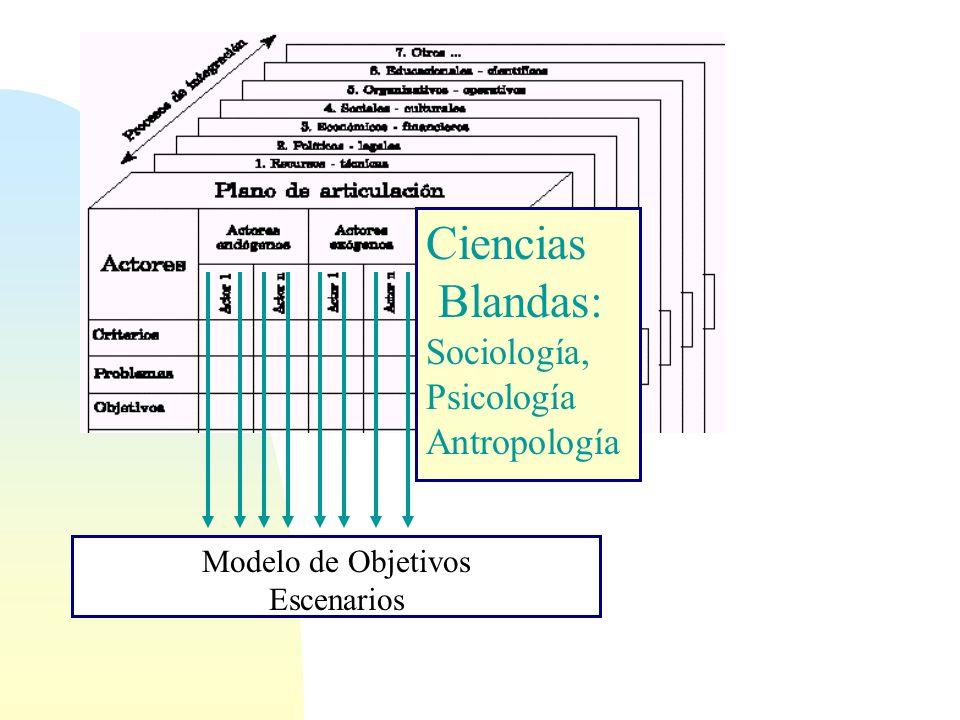 Ciencias Blandas: Sociología, Psicología Antropología