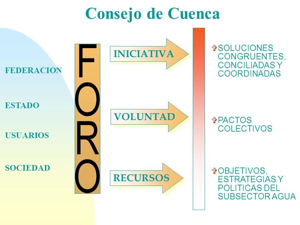 Consejo de Cuenca INICIATIVA VOLUNTAD RECURSOS