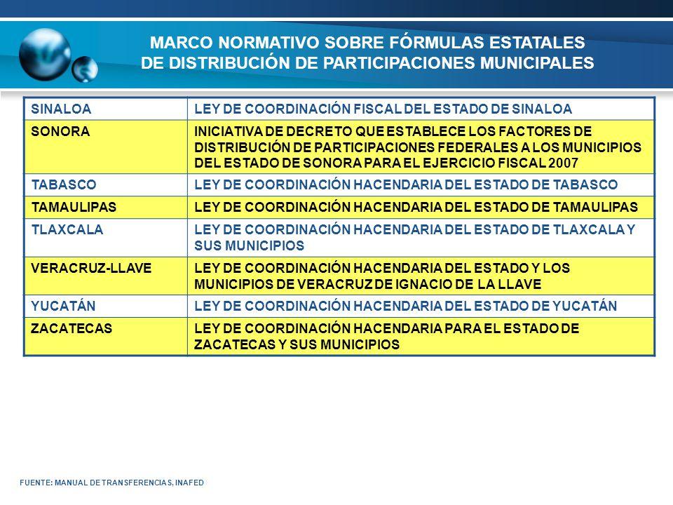 MARCO NORMATIVO SOBRE FÓRMULAS ESTATALES DE DISTRIBUCIÓN DE PARTICIPACIONES MUNICIPALES