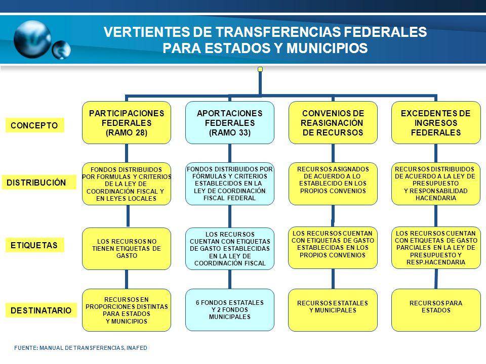 VERTIENTES DE TRANSFERENCIAS FEDERALES PARA ESTADOS Y MUNICIPIOS