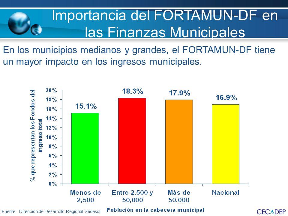 Importancia del FORTAMUN-DF en las Finanzas Municipales