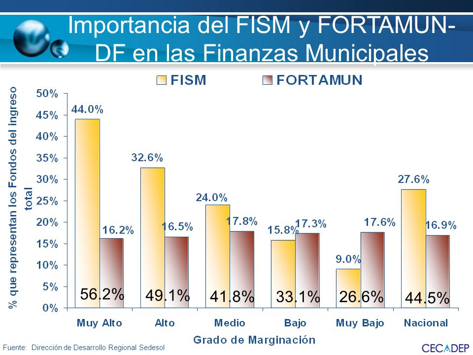 Importancia del FISM y FORTAMUN-DF en las Finanzas Municipales