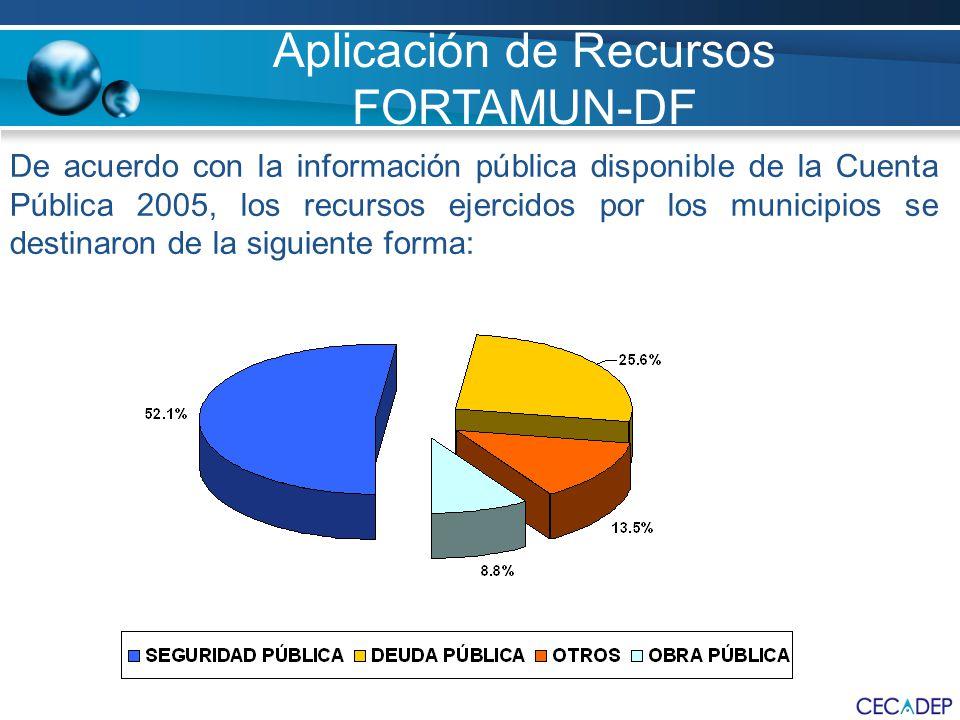 Aplicación de Recursos FORTAMUN-DF