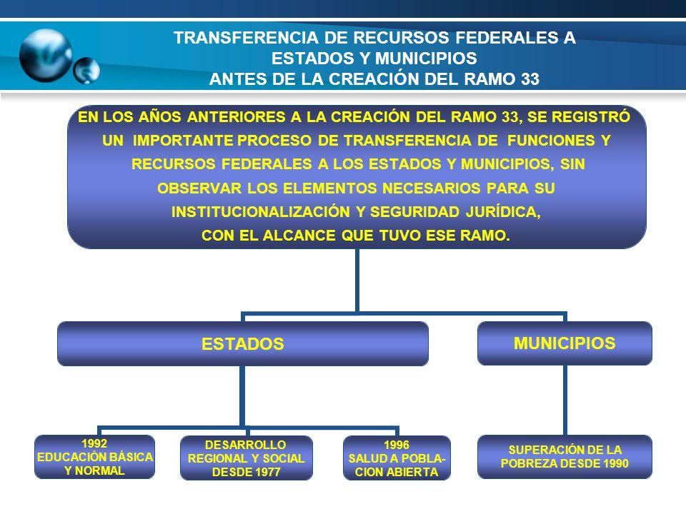TRANSFERENCIA DE RECURSOS FEDERALES A ESTADOS Y MUNICIPIOS ANTES DE LA CREACIÓN DEL RAMO 33
