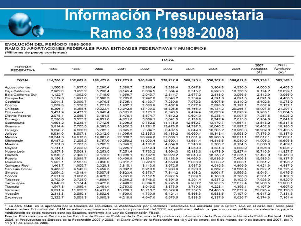Información Presupuestaria Ramo 33 (1998-2008)