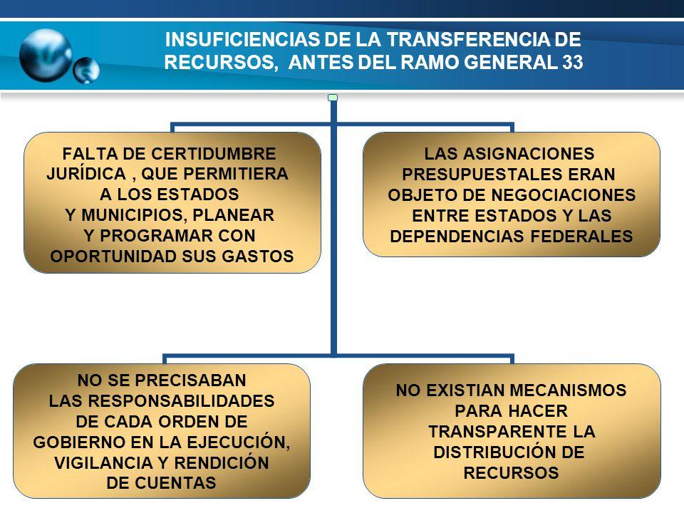 INSUFICIENCIAS DE LA TRANSFERENCIA DE RECURSOS, ANTES DEL RAMO GENERAL 33