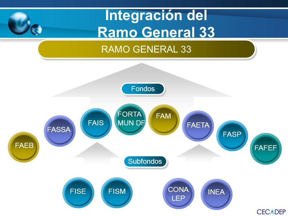 Integración del Ramo General 33