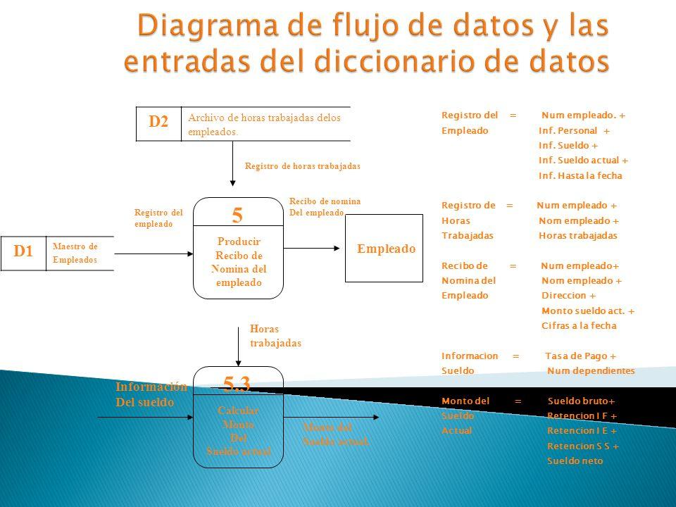 Diagrama de flujo de datos y las entradas del diccionario de datos