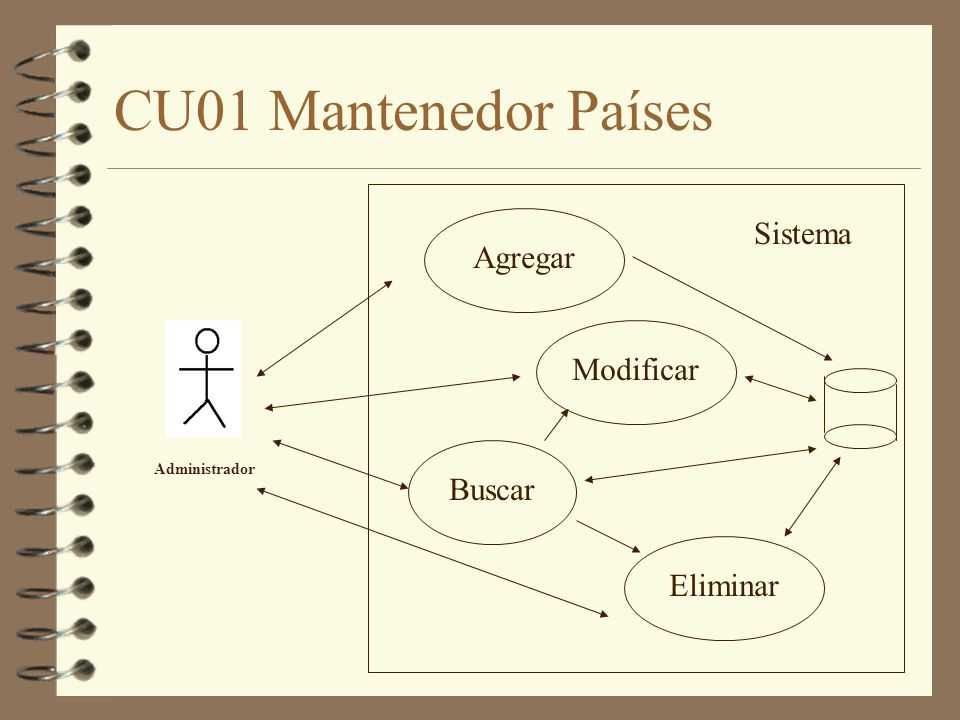 CU01 Mantenedor Países Sistema Agregar Modificar Buscar Eliminar