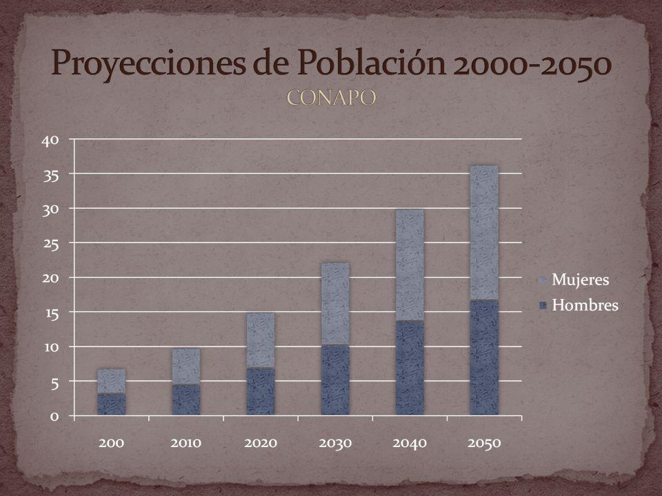 Proyecciones de Población 2000-2050 CONAPO