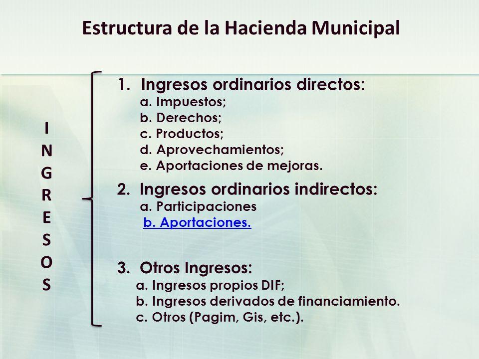 Estructura de la Hacienda Municipal