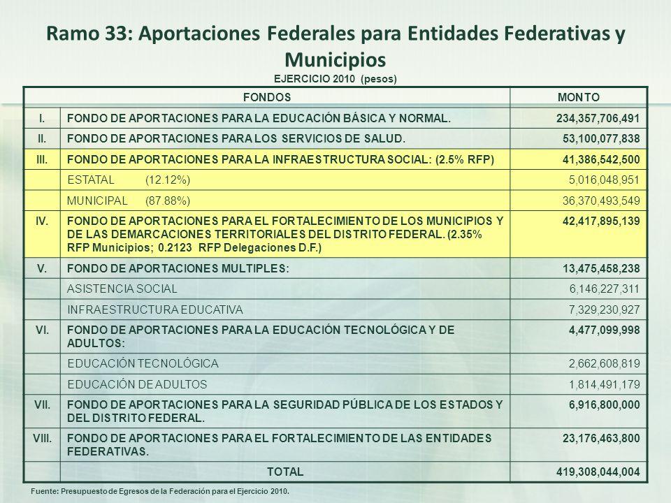 Ramo 33: Aportaciones Federales para Entidades Federativas y Municipios