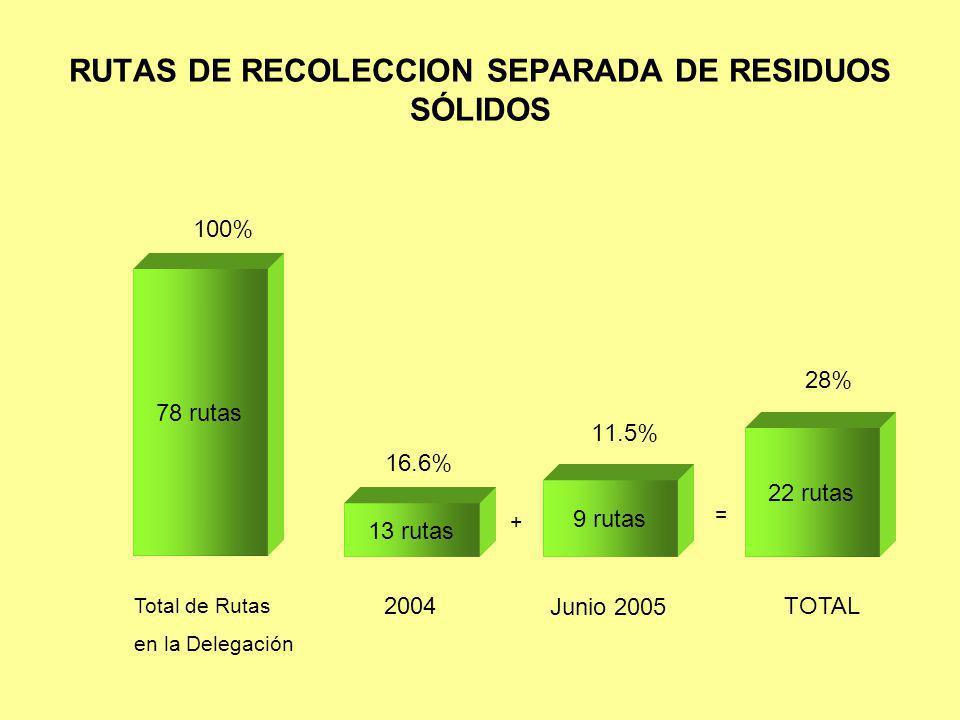RUTAS DE RECOLECCION SEPARADA DE RESIDUOS SÓLIDOS