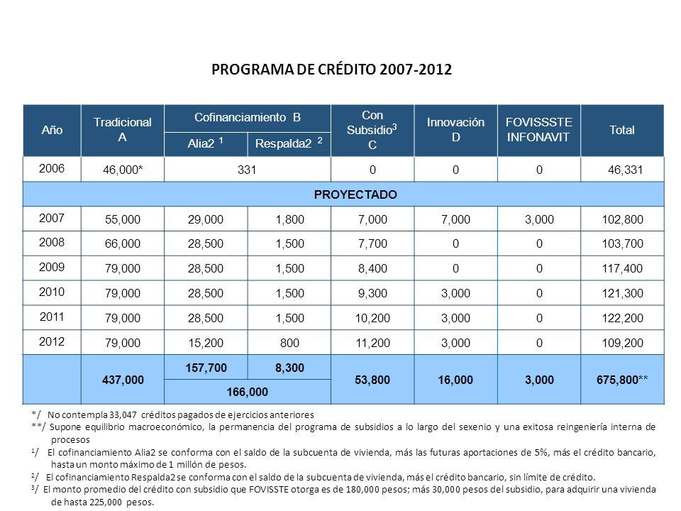 PROGRAMA DE CRÉDITO 2007-2012 Año Tradicional A Cofinanciamiento B