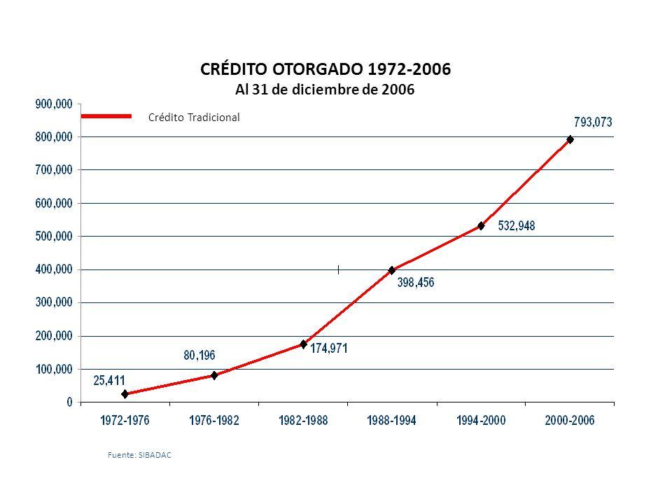 CRÉDITO OTORGADO 1972-2006 Al 31 de diciembre de 2006
