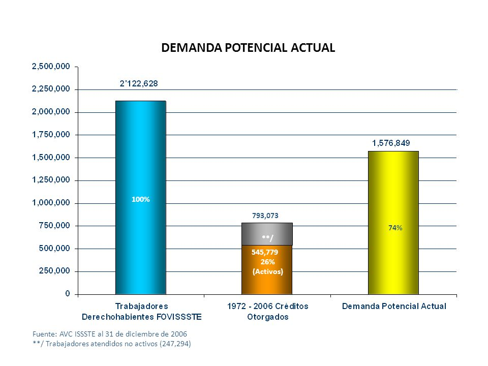 DEMANDA POTENCIAL ACTUAL