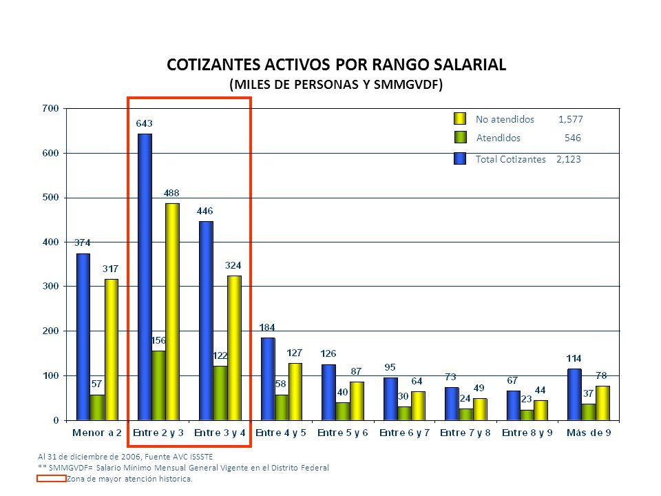 COTIZANTES ACTIVOS POR RANGO SALARIAL (MILES DE PERSONAS Y SMMGVDF)