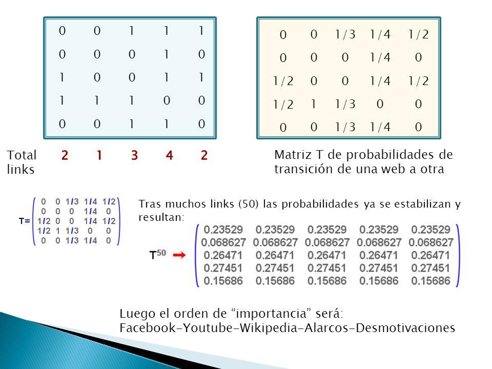 Matriz T de probabilidades de transición de una web a otra